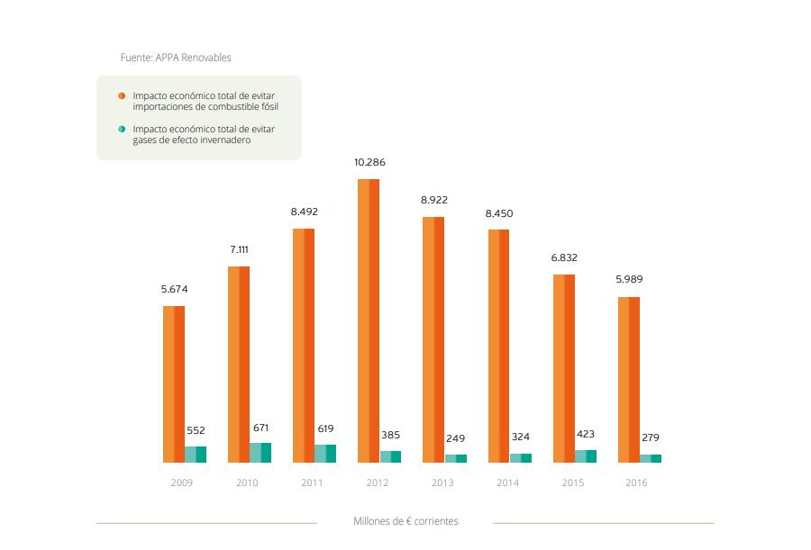 RENOV-Y-MEDIOAMBIENTE-GRAFICO-1-Ahorros-producidos-por-el-uso-de-renovables-2016-1.png