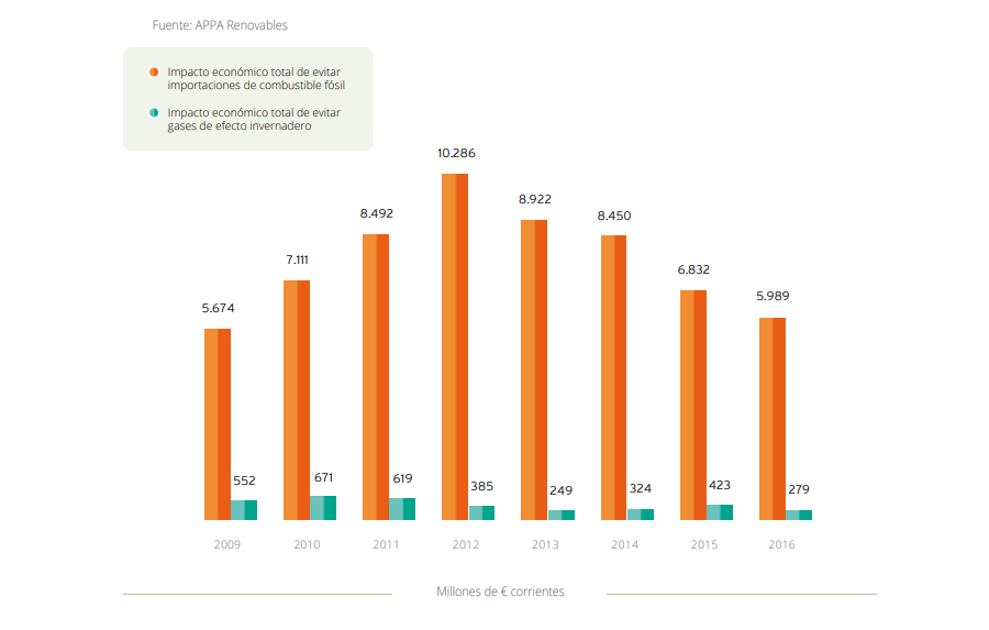 RENOV-Y-MEDIOAMBIENTE-GRAFICO-1-Ahorros-producidos-por-el-uso-de-renovables-2016.png