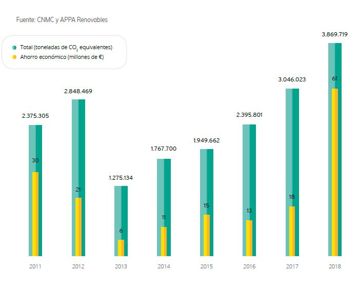 3_Emisiones-de-CO2-equivalente-evitadas2018-1.png