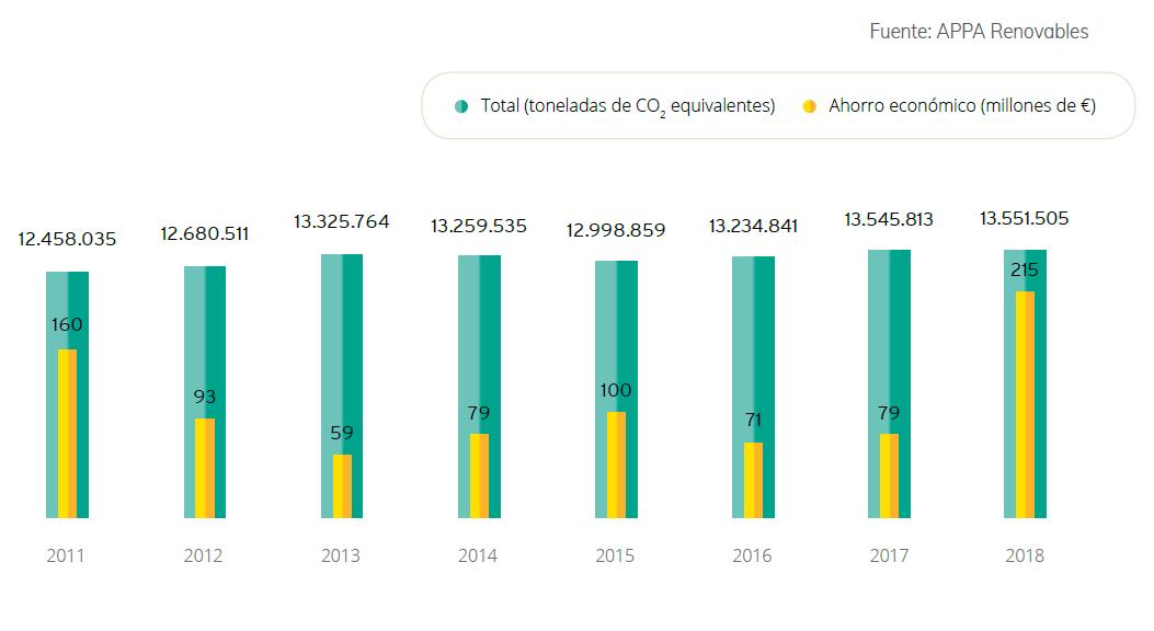 4_Emisiones-de-CO2-equivalentes-evitadas2018-1.png