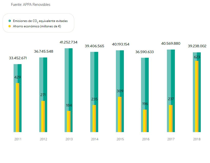 6_Emisiones-de-CO2-equivalentes-evitadas-y-ahorro-económico2018.png