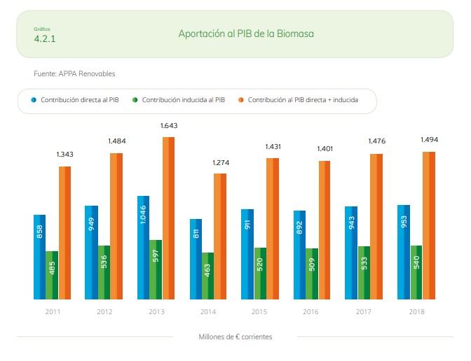 BIOMASA-2018-Aportación-PIB.jpg