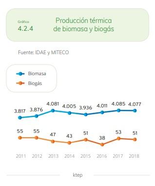 BIOMASA-2018-Producción-Térmica.jpg